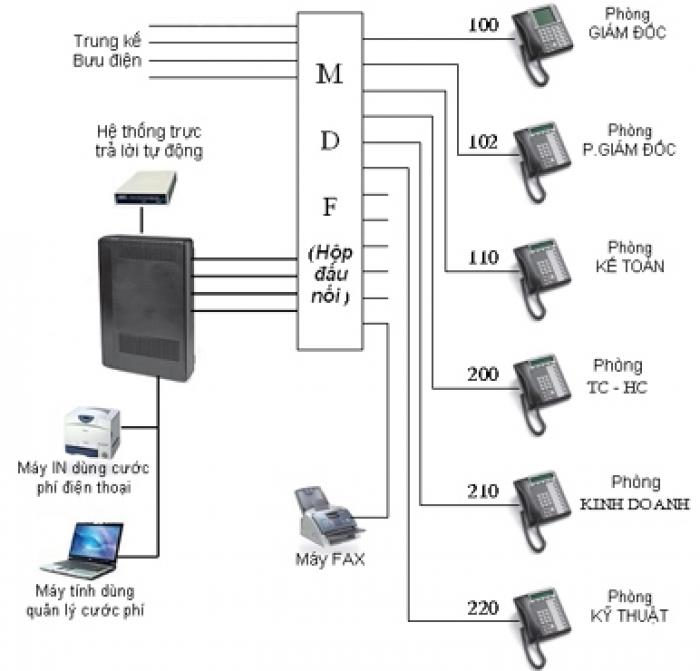 hệ thống tổng đài điện thoại