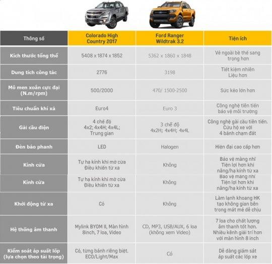So sánh các xe bán tải