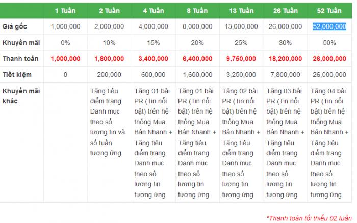 Bảng giá Gói VIP tin Tiêu Điểm Trang chuyên mục theo Tuần hệ thống MuaBanNhanh đ�...