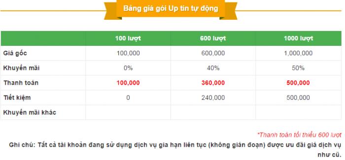 Giá VIP Up Tin