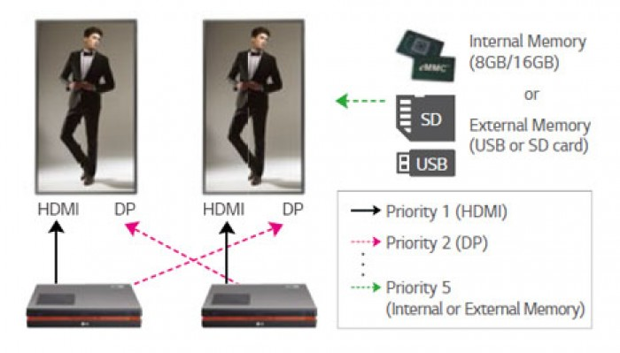 Fail Over (chỉ dùng cho Bộ nhớ trong): chức năng kiểm tra lỗi USB fail over cho phép nội dung được hiển thị trên các màn hình LED quảng cáo kỹ thuật số mà không có những điểm dừng chết khi không có nguồn tín hiệu đầu vào hiển thị. Tính năng này hỗ trợ các file với format JPG với kích thước file lớn nhất là 10 MB.4