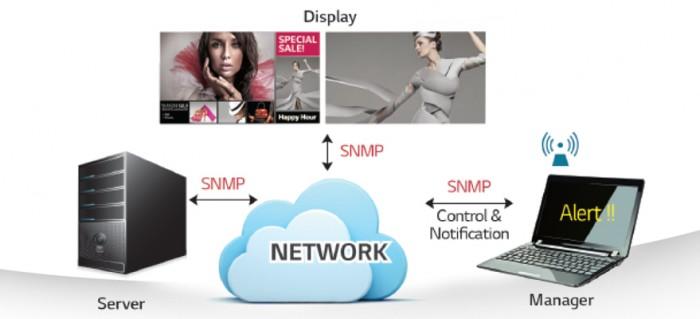 NTP: với NTP (Network Time Protocol), TV LED chuyên dụng nhận những cập nhật theo múi thời gian thực từ hệ thống mạng và đồng bộ hóa thời gian theo đó.0