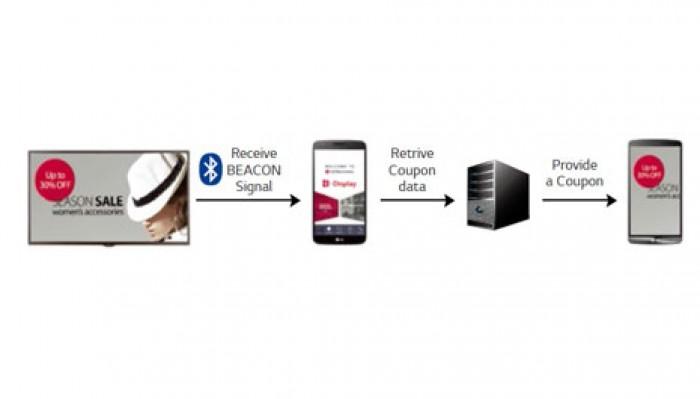 BEACON: với BEACON và Bluetooth Low Energy (BLE) được hỗ trợ bởi màn hình quảng cáo SM5KB, các chuỗi cửa hàng bán lẻ hoặc thức ăn,…có thể cung cấp phiếu giảm giá và thông tin, cập nhật tỉ giá chứng khoán,…theo múi thời gian thực.7
