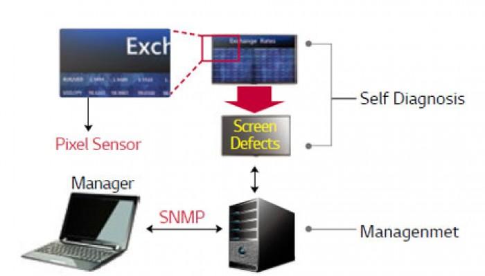 Chẩn đoán lỗi màn hình: chẩn đoán lỗi màn hình và gửi cảnh báo đến email.5