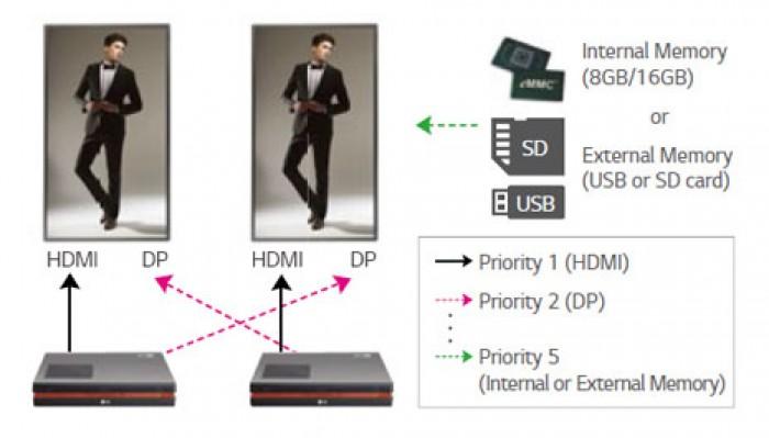 Advanced failover: cho phép nội dung trong bộ nhớ trong hoặc ngoài được hiển thị không có điểm chết khi không có nguồn truy nhập nào đang vận hành. Màn hình quảng cáo thực hiện việc chuyển đổi tín hiệu một cách tự động.8