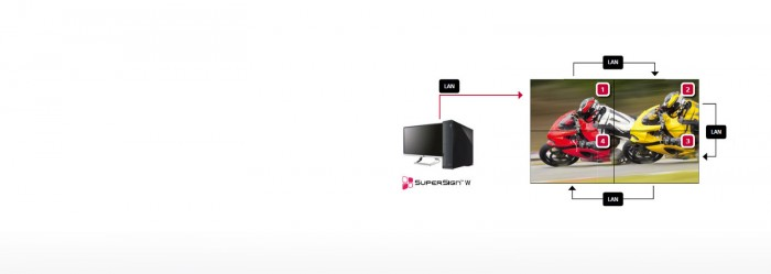 Một chuỗi ghép nối tiếp mạng LAN cho phép người dùng thực hiện các yêu cầu để kiểm soát và quản lý các màn hình kể cả khi cập nhật phần mềm của chúng.6