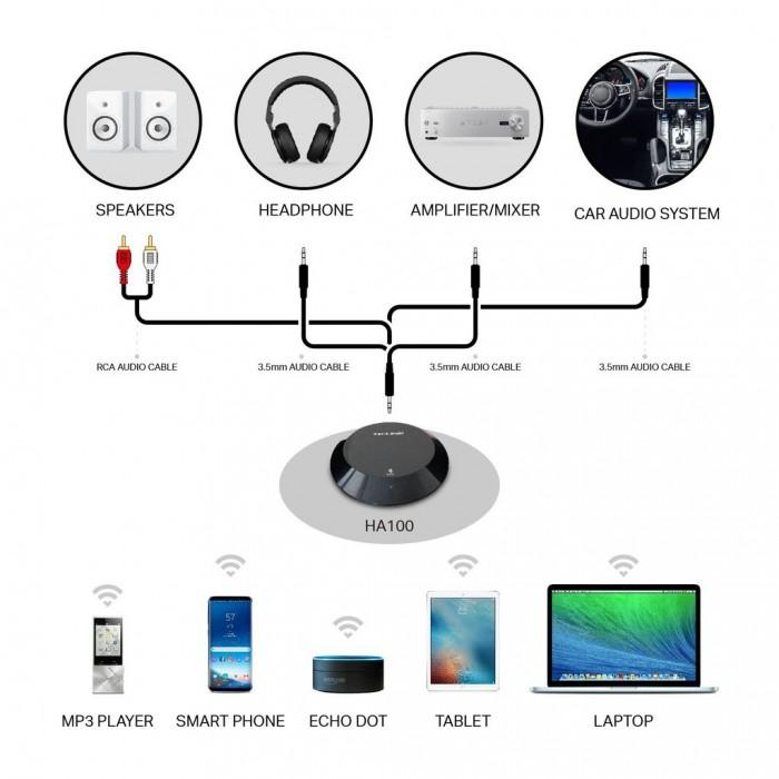 Thiết bị thu bluetooth TP-Link HA100 kết nối được với tất cả các máy có bluetooth4