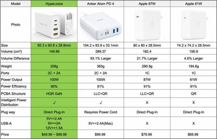 Sạc Đa Năng USB-C HyperJuice GAN Charger 100W Bảo Hành 2 Năm - GAN100W6