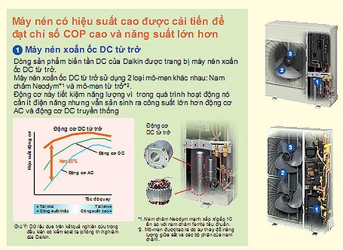 Máy lạnh tủ đứng công nghiệp Daikin FVRN160BXV1V/RR160DBXY1V-6hp- Công suất lớn độ bền cao0