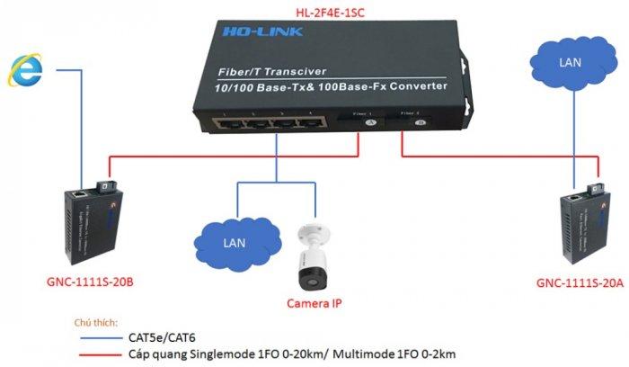 Switch Quang 2 Cổng SC + 4 Cổng J45 10/100Mbps HL-2F4E-1SC0