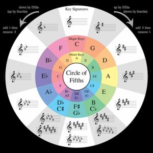 Vòng Tròn Bậc 5 – Circle of fifths