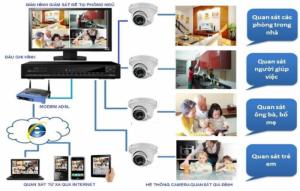 Cung cấp, lắp đặt Hệ thống Camera giám sát cho gia đình, shop, cửa hàng Bình Tân, Q6