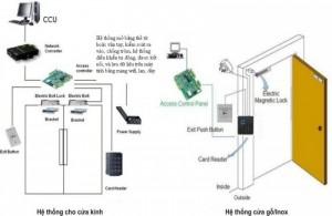 Thiết bị kiểm soát ra vào cửa vân tay và thẻ Ronald Jack F18 kết hợp khóa điện từ