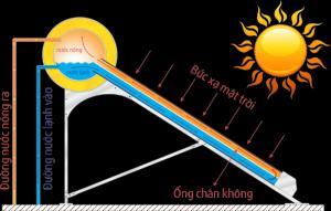 Nguyên lý hoạt động Máy Nước Nóng Năng Lượng Mặt Trời  Khi ánh nắng chiếu vào các ống thủy tinh chân không, với tính năng hấp thụ ánh nắng mặt trời, các ống này sẽ chuyển hóa quan năng thành  nhiệt năng, trong khi đó với nguyên lý tỷ trọng của nước lạnh lớn hơn tỷ trọng của nước nóng đã hình thành nên một vòng tuần hoàn tự nhiên, liên tục nước lạnh đi xuống, nước nóng đi lên, quá trình diễn biến đó hoạt động không ngừng khiến cho nhiệt độ trong bình liên tục tăng.