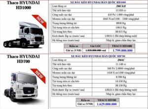 Hyundai Tải nặng - Đầu kéo nhập nguyên chiếc - chất lượng-giá rẻ nhất thị trường
