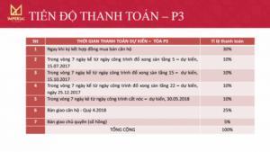 Rọn ràng đón tết cùng IMPERIAL-360 GP giá chỉ 1,8ty/căn 2PN (VAT+NT)