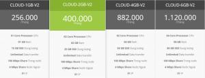 Cloud VPS - Tốc độ nhanh hơn - Giá tốt hơn