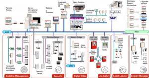 Thi công hệ thống điện nhẹ tại Hóc Môn, Củ Chi