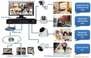 Camera giám sát cho nhà riêng, gia đình tại Q1 Q3 Q10, Hóc Môn, Củ Chi, Q12
