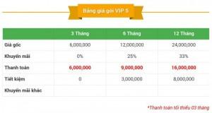 Bảng Giá Thành Viên VIP 5 Trên Mua Bán Nhanh