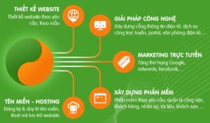 Thiết kế website- Phần mền-Marketing trực tuyến