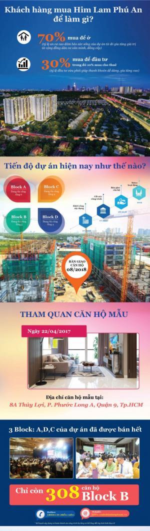 Cần Sang Lại Căn Hộ D13-06 Him Lam Phú An (Căn Góc, View Đẹp, Hướng Ra Ga Metro Và Xa Lộ Hà Nội)