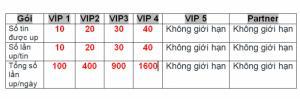 Số lượng UP tin tự động của tài khoản VIP