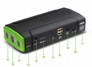 (1,2,3) Đèn pin/SOS/Cảnh báo (4) Hiển thị điện áp (5) Cổng sạc cho laptop (6) Đèn hiệu (7) Nút bấm điều chỉnh đèn (8) Cổng sạc USB cho điện thoại, MTB,... (9) Cổng cắm tích điện 220V (10) Công tắc (11) Cổng cắm kích nổ