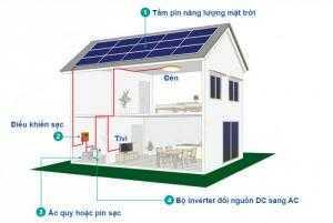 Hệ thống điện mặt trời cho hộ gia đình doanh nghiệp