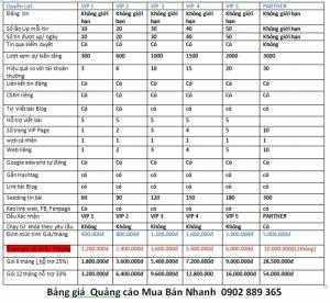 Báo Giá dịch vụ đăng tin VIP Nhân dịp sinh nhật Mua Bán Nhanh