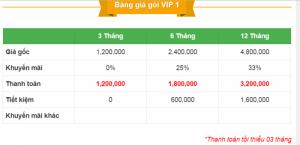 Sắp hết hạn Khuyến mãi Nhân đôi VIP trên Mua bán Nhanh.com, bạn đã  là VIP chưa ?