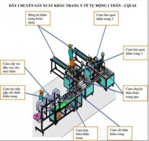 2020-04-02 13:58:38 Cần bán máy sản xuất khẩu trang, hàng có sẵn tại Hà Nội 6,200,000,000