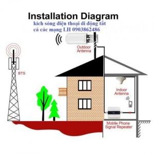 Thiết Bị Kích Sóng Alcom-1000 Repeater Gsm 2G,3G Tất Cả Các Mạng